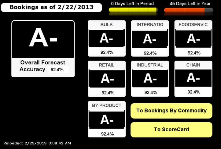 bookings dashboard